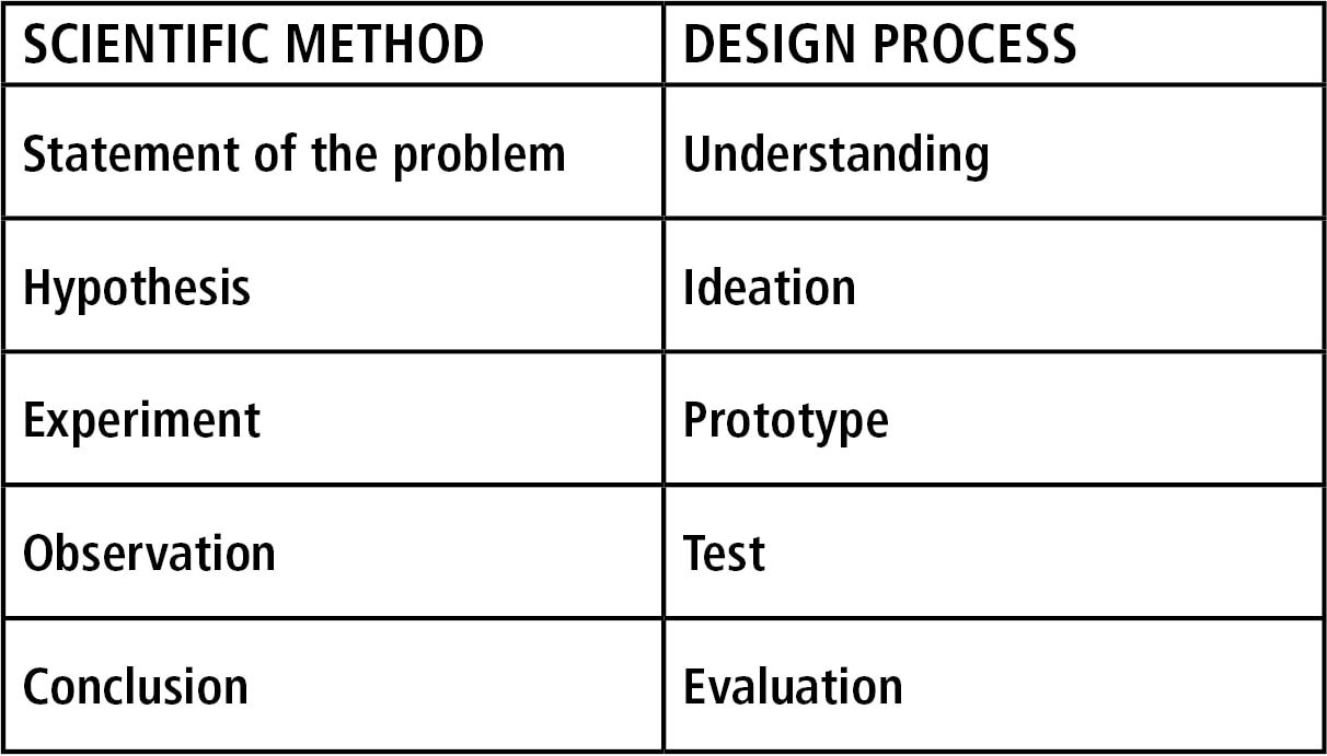 The good the bad and the wicked thinking about design thinking a systematic approach by definition serves to minimize thinking thinking is required to select a hypothesis to ideate to figure out how to make biocorpaavc Image collections